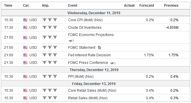 Economic Events: United States, Week December 9