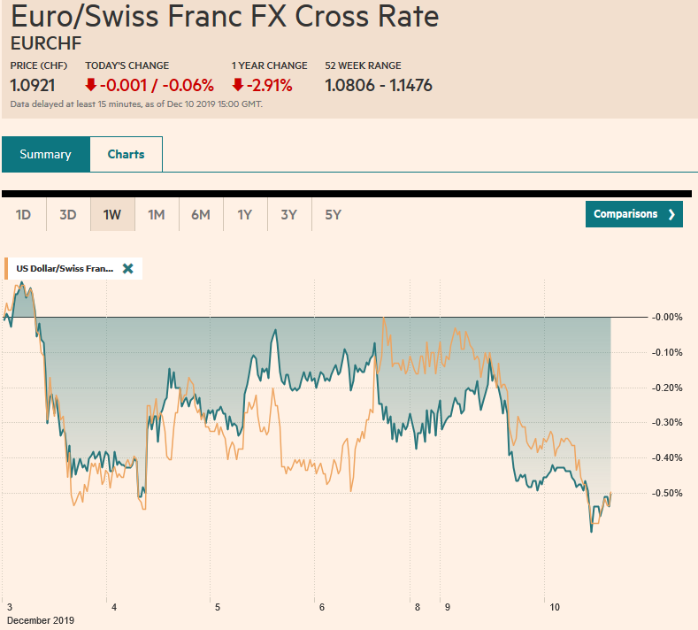 EUR/CHF and USD/CHF, December 10