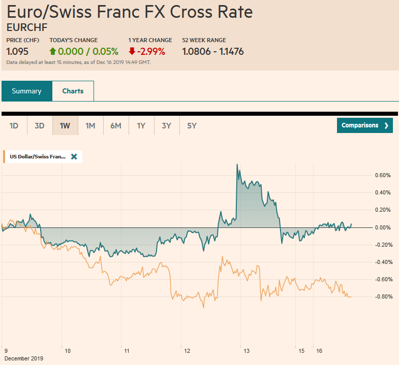 EUR/CHF and USD/CHF, December 16