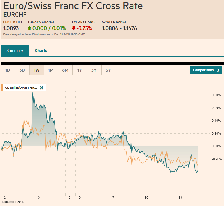 EUR/CHF and USD/CHF, December 19