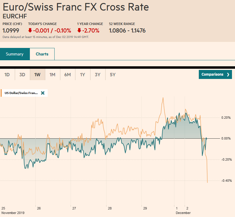 EUR/CHF and USD/CHF, December 2