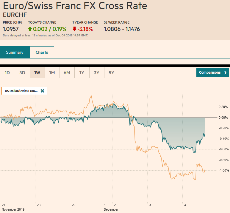EUR/CHF and USD/CHF, December 4