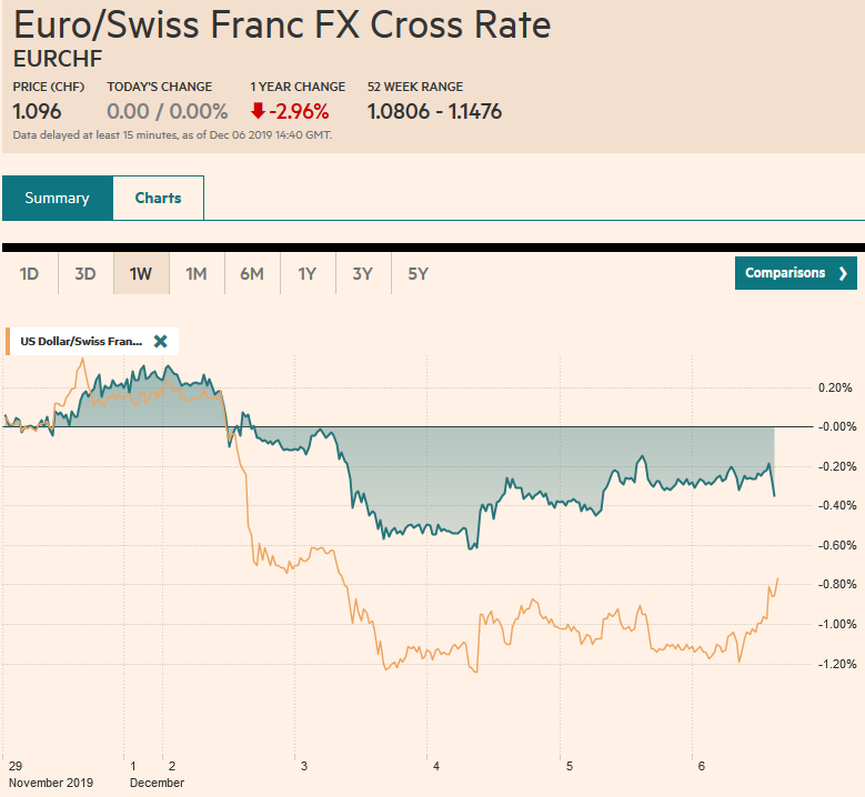 EUR/CHF and USD/CHF, December 6