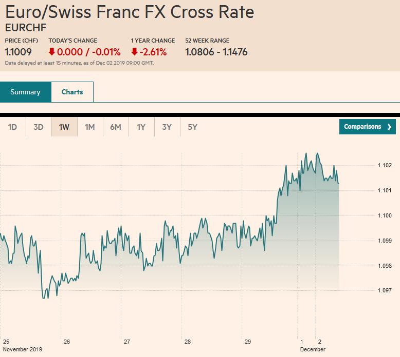 Euro/Swiss Franc FX Cross Rate, December 2