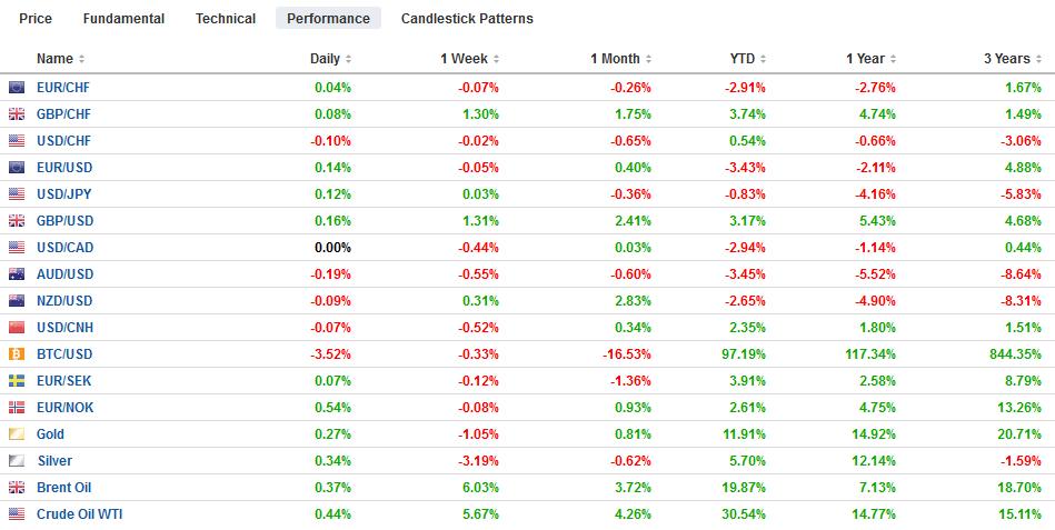 FX Performance, December 10