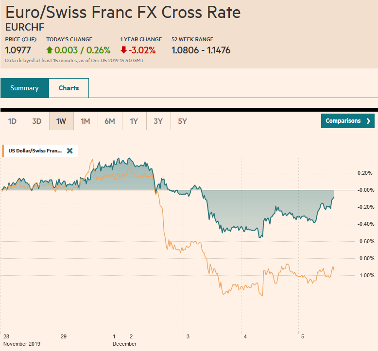 EUR/CHF and USD/CHF, December 5