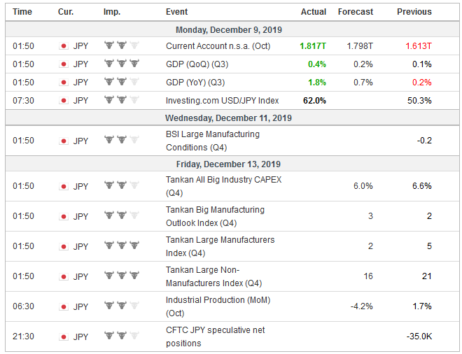 Economic Events: Japan, Week December 9