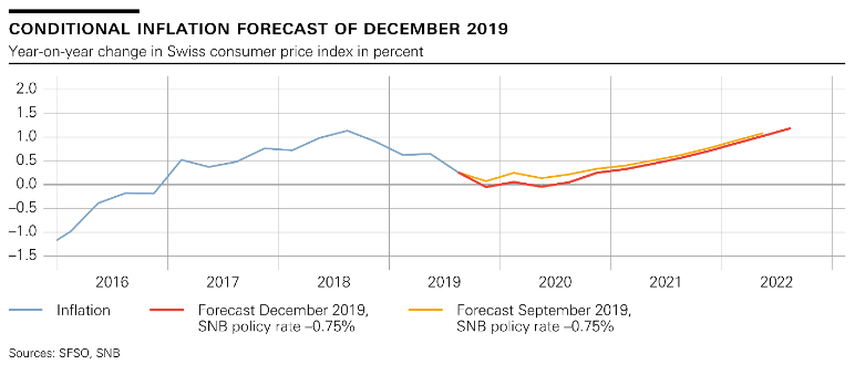 Conditional Inflation Forecast, December 2019