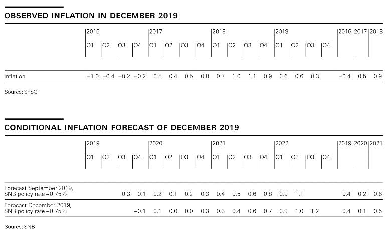 Observed Inflation, December 2019