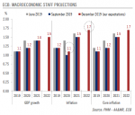 Macroeconomic Staff Projections, 2019-2022