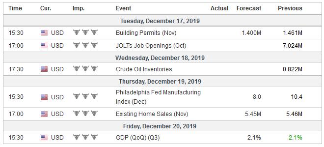 Economic Events: United States, Week December 16