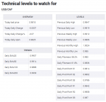 Technical levels to watch for USD/CHF