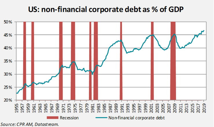 US Non-Financial Corporate Debt as Percent of GDP, 1955-2019