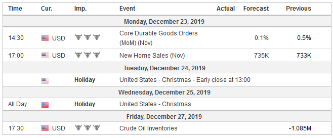 Economic Events: United States, Week December 23