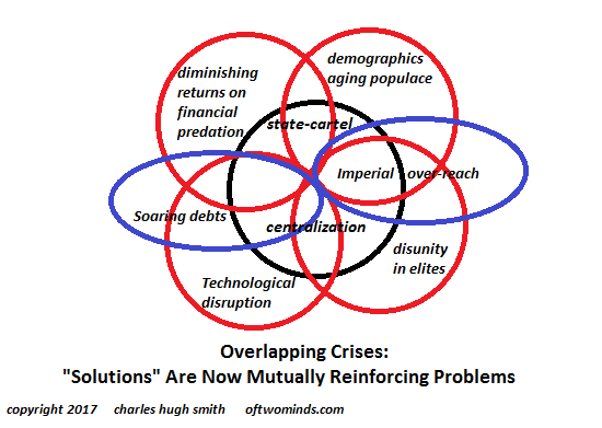 Overlapping Crises