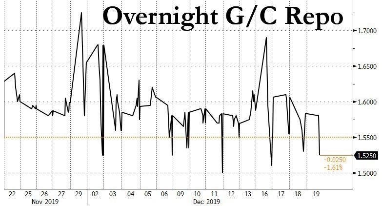 Overnight G/C Repo, 2019
