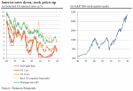 Interest rates down, stock prices up, 1990-2020