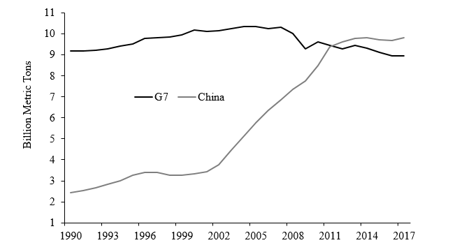 Annual CO2 Emissions of Group of Seven (G7) and China