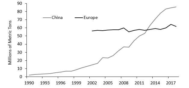 Plastic Production in China and Europe