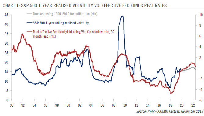 S&P 500 1-year Realised Volatility vs Effective Fed Funds Real Rates, 1990-2019
