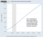 Student Loans Owned and Securitized, Outstanding 2008-2018