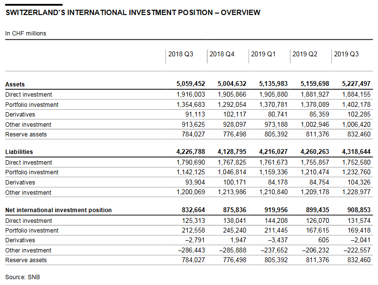 Switzerland International Investment Position, Q3 2019