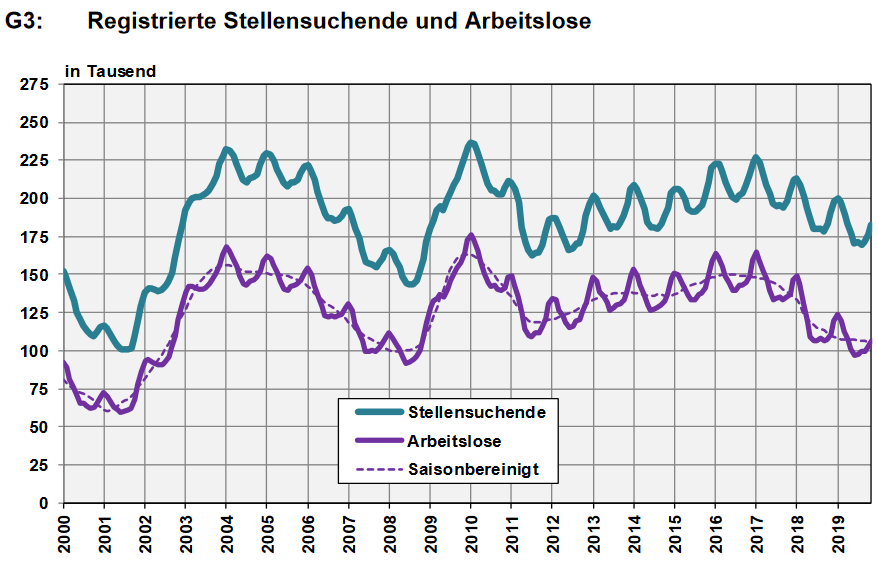 Switzerland, Number of Employed and Number of Job Seekers, November 2019