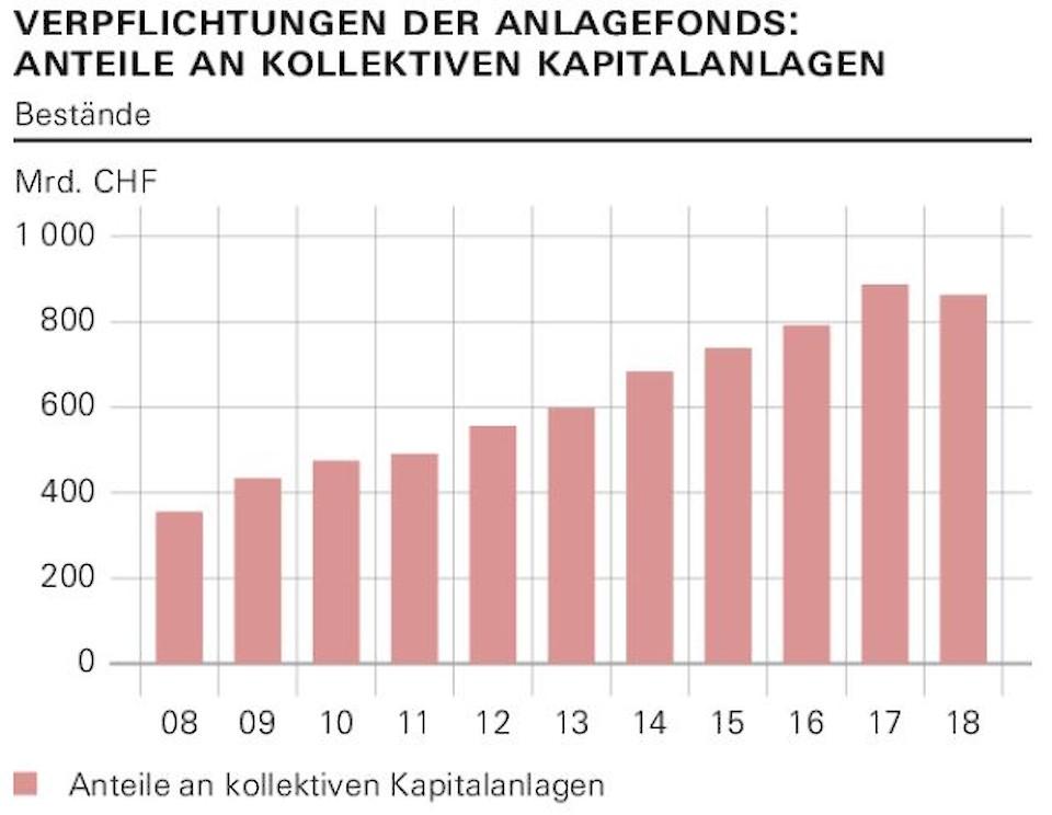 Verpflichtungen der Anlagefonds sinken erstmals seit 2008