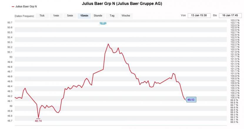 Julius Baer Grp N