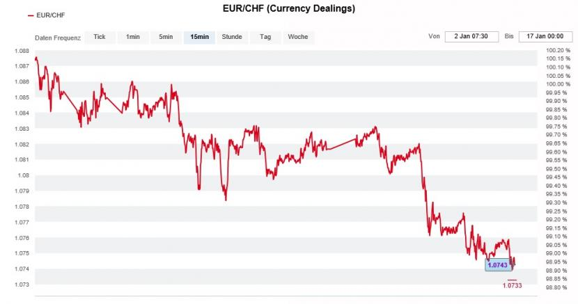 EUR/CHF (Currency Dealings)