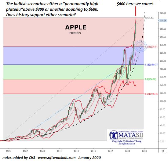 Apple monthly, 2005-2021
