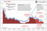 China GDP, 2011-2019