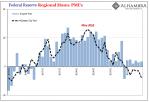 Federal Reserve Regional Manu. PMI, 2016-2019
