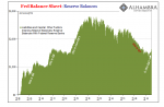 Fed Balance Sheet: Reserve Balances, 2008-2019