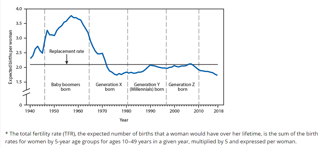 Expected Birth Rates, 1940-2018