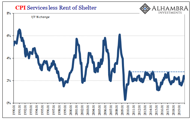 CPI Services less Rent of Shelter, 1990-2019