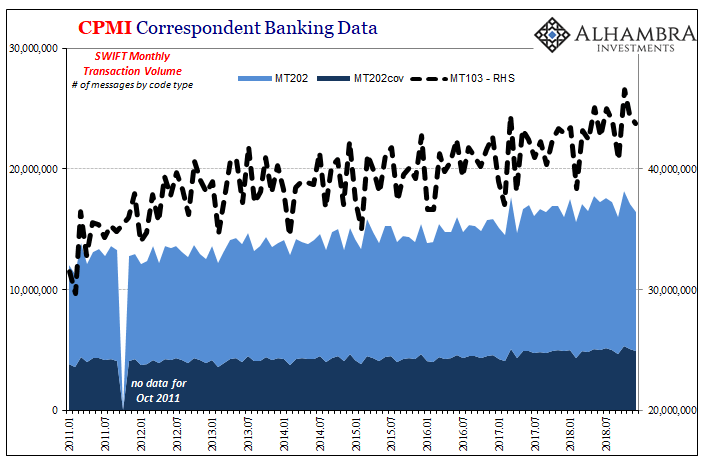 CPMI Correspondent Banking Data, 2011-2018