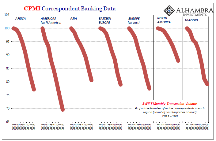 CPMI Correspondent Banking Data, 2011-2019