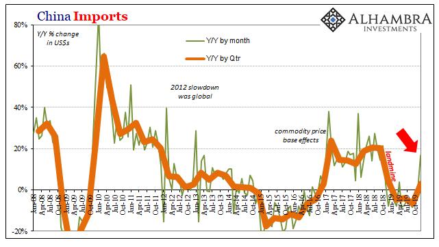 China Imports, 2008-2019