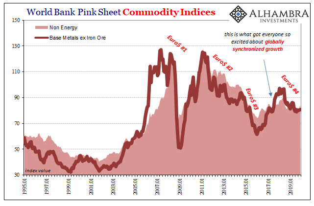World Bank Pink Sheet Commodity Indices, 1995-2019
