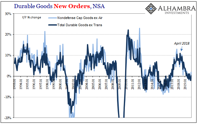 Durable Goods New Orders, NSA 1993-2019