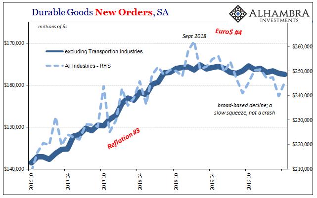 Durable Goods New Orders, SA 2016-2019