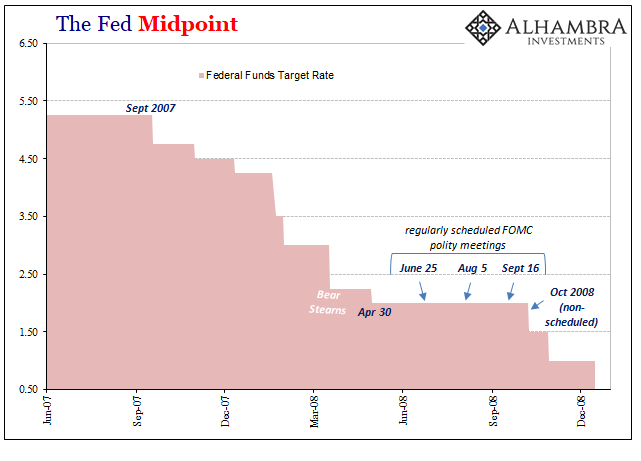 The Fed Midpoint, 2007-2008