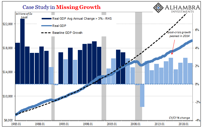 Case Study in Missing Growth, 1983-2018