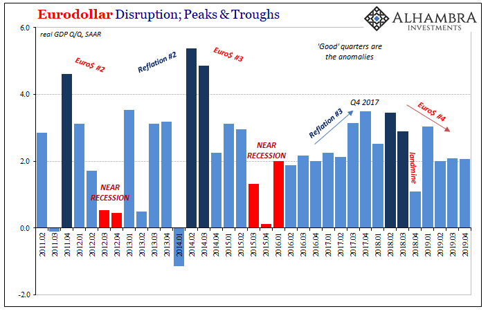 Eurodollar Disruption, Peaks & Troughs, 2011-2019