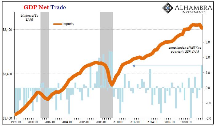 GDP Net Trade, 1998-2019