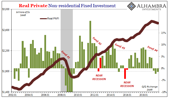 Real Private Non-residential Fixed Investment, 2002-2018