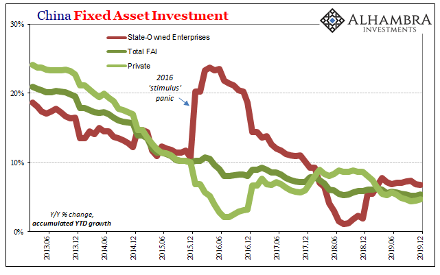 China Fixed Asset Investment, 2013-2019
