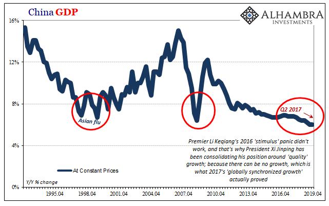 China GDP, 1995-2019