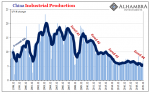 China Industrial Production, 1998-2019